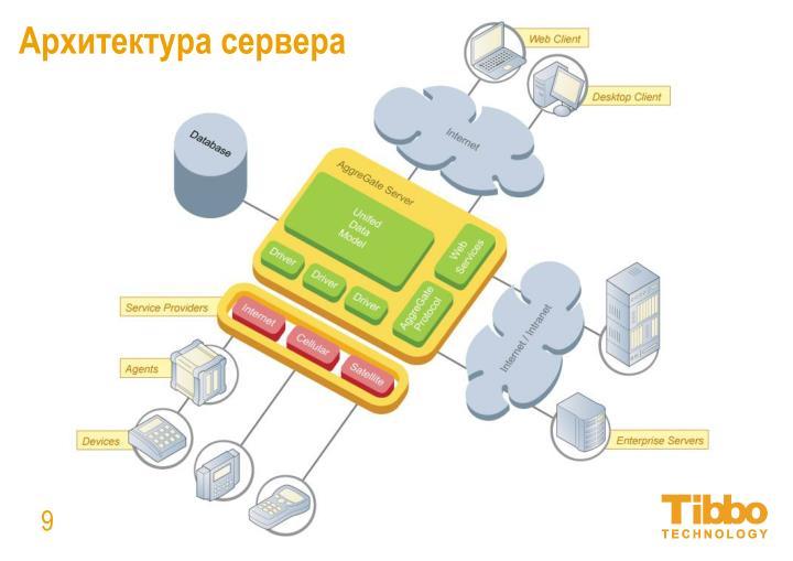 Архитектура сервера
