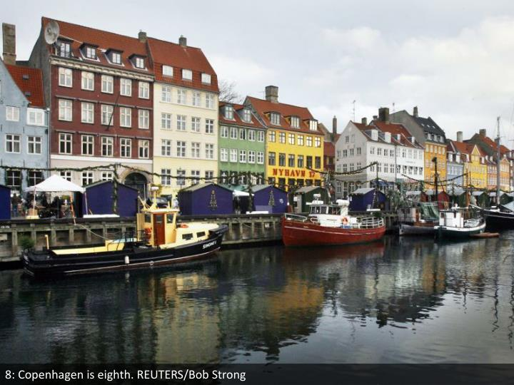 8: Copenhagen is eighth. REUTERS/Bob Strong