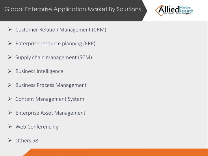 Global Enterprise Application Market By Solutions