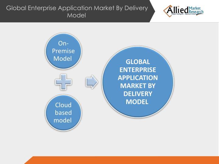 Global Enterprise Application Market By Delivery Model