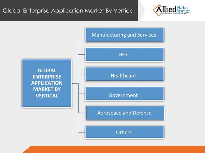 Global Enterprise Application Market By Vertical