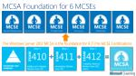 mcsa foundation for 6 mcses