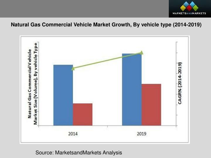 Natural Gas Commercial Vehicle Market Growth, By vehicle type (2014-2019)