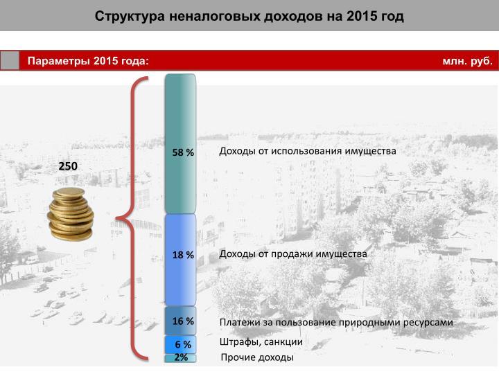 Структура неналоговых доходов на 2015 год