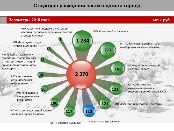 Структура расходной части бюджета города