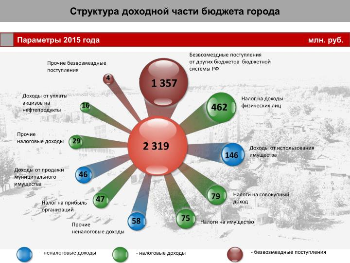 Структура доходной части бюджета города