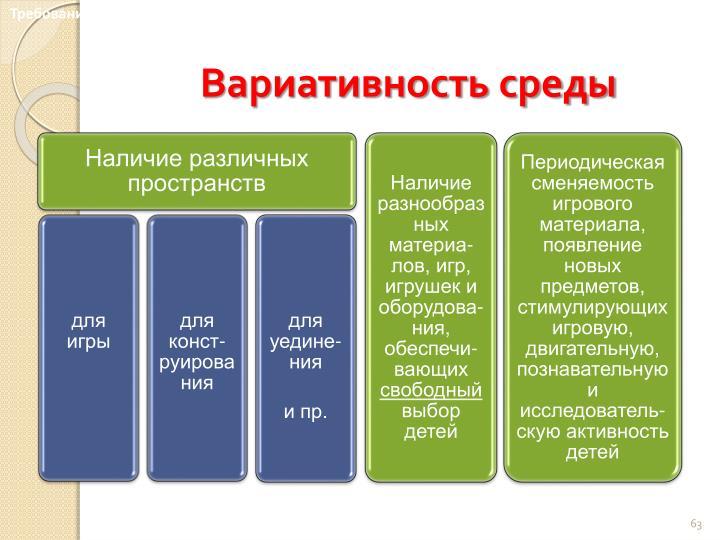 Требования к развивающей предметно-пространственной среде