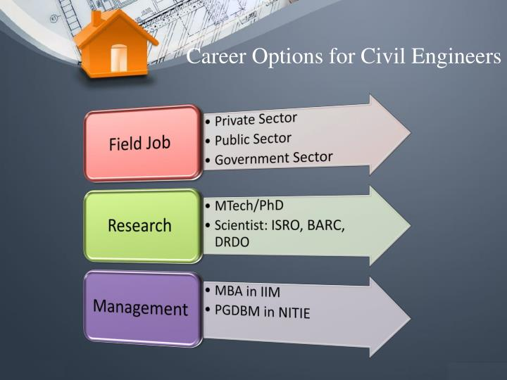 Career Options for Civil Engineers