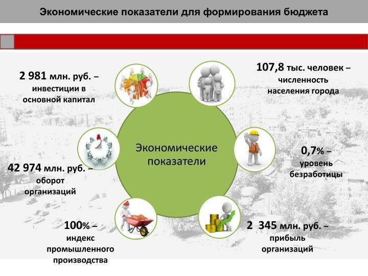 Экономические показатели для формирования бюджета