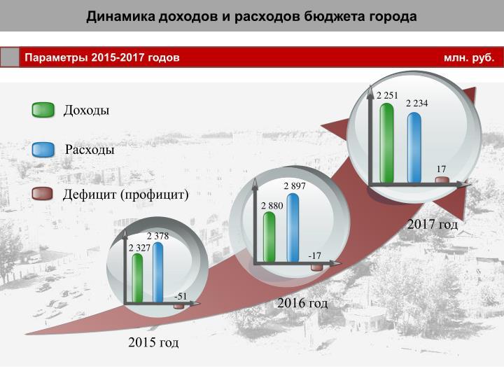 Динамика доходов и расходов бюджета города