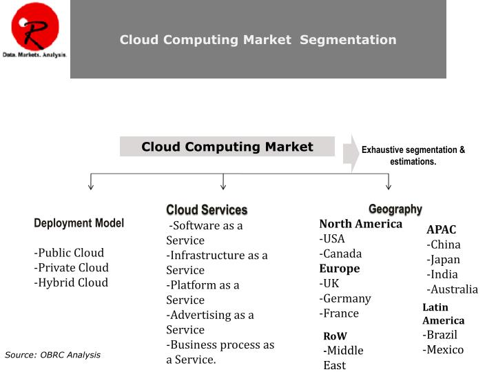 Cloud Computing Market  Segmentation