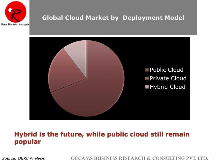 Global Cloud Market by  Deployment Model