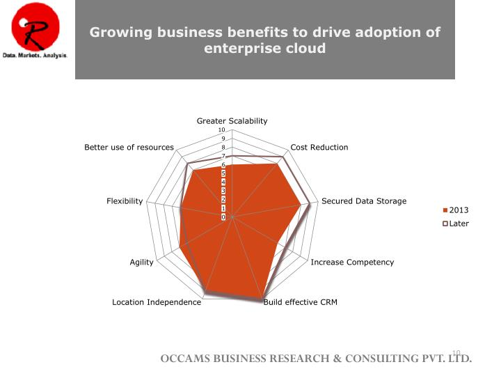 Growing business benefits to drive adoption of enterprise cloud