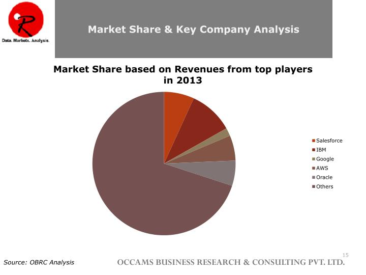 Market Share & Key Company Analysis