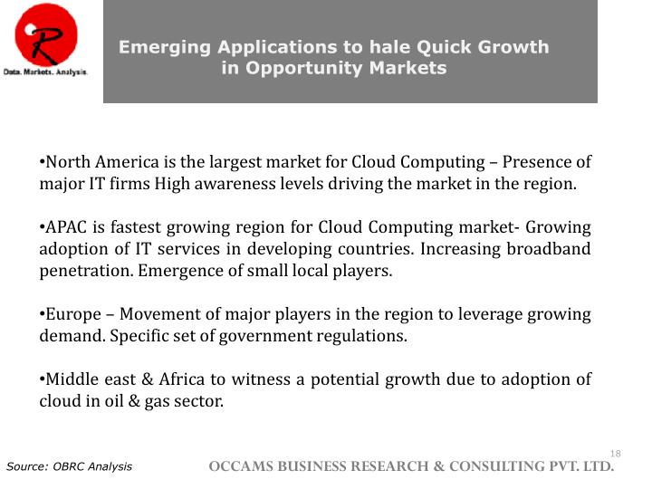 Emerging Applications to hale Quick Growth in Opportunity Markets