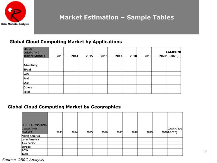 Market Estimation – Sample Tables
