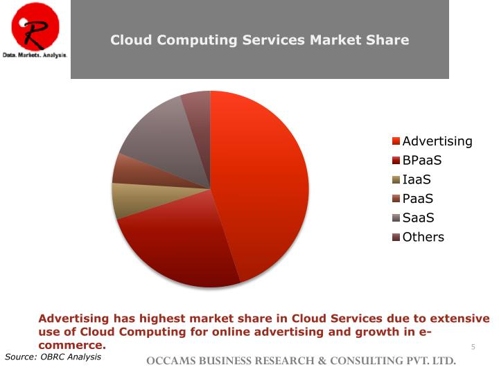 Cloud Computing Services Market Share