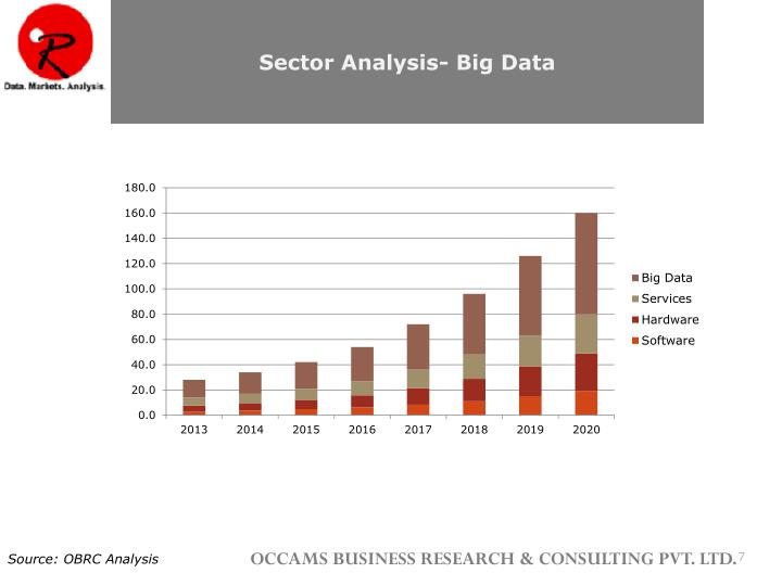 Sector Analysis- Big Data