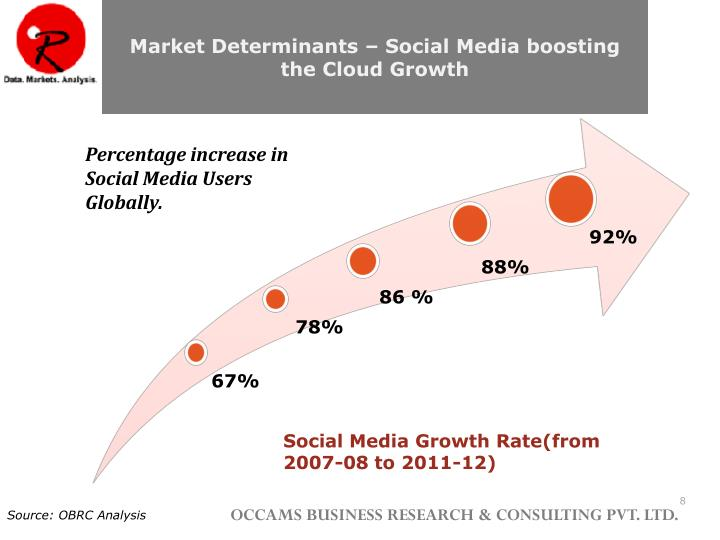 Market Determinants – Social Media boosting the Cloud Growth