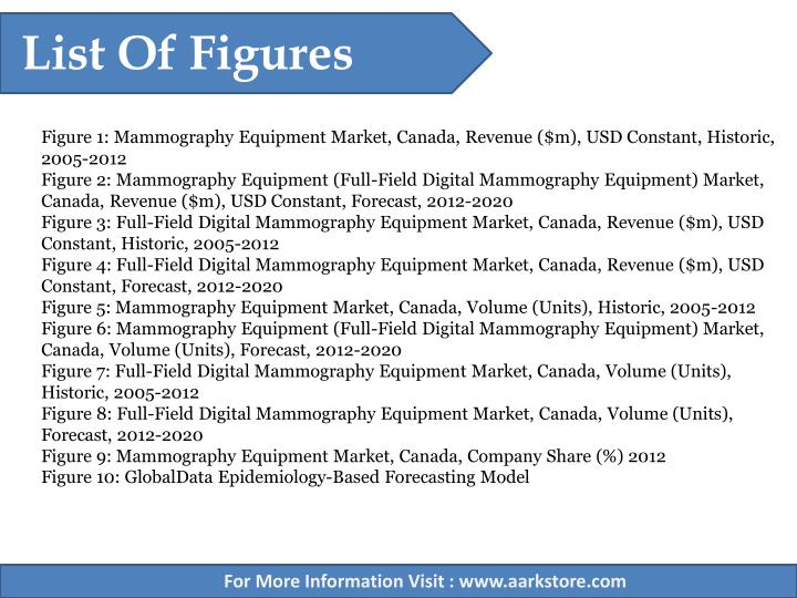 List Of Figures