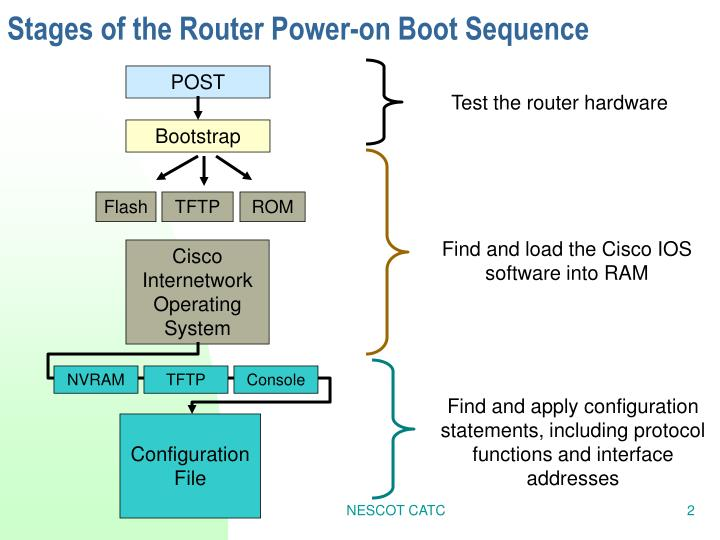 Stages of the router power on boot sequence