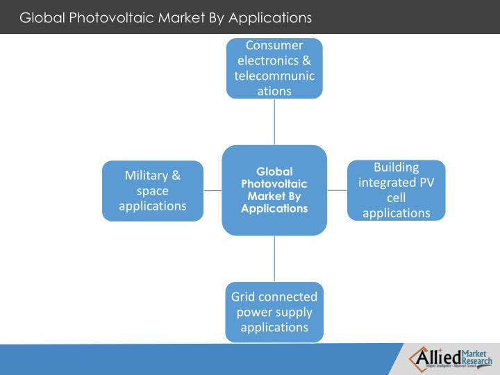 Global Photovoltaic Market