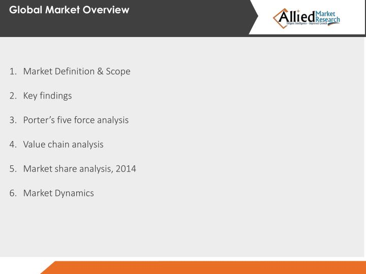 Global Market Overview