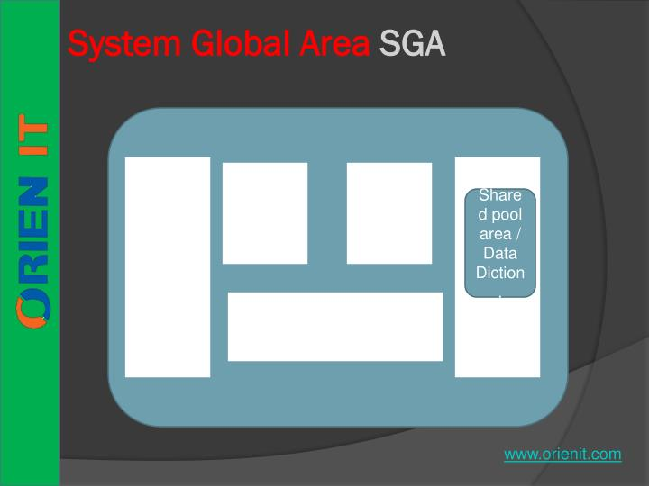 System Global Area