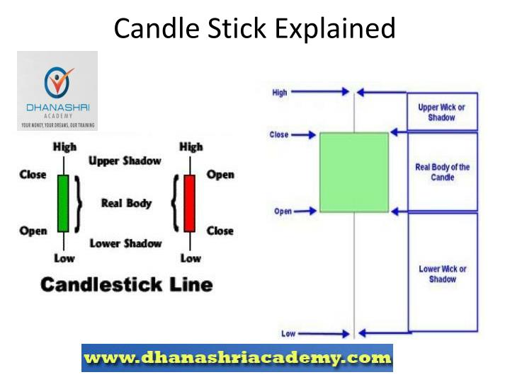 Candle Stick Explained