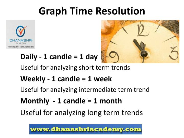 Graph Time Resolution