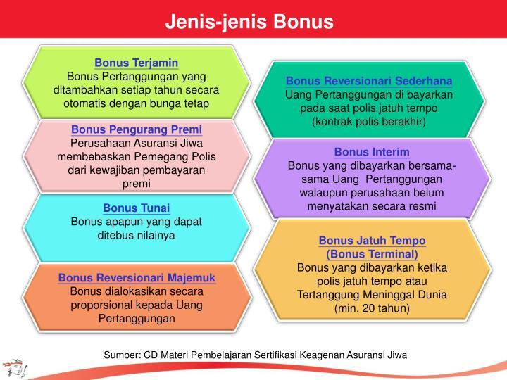 Jenis-jenis Bonus