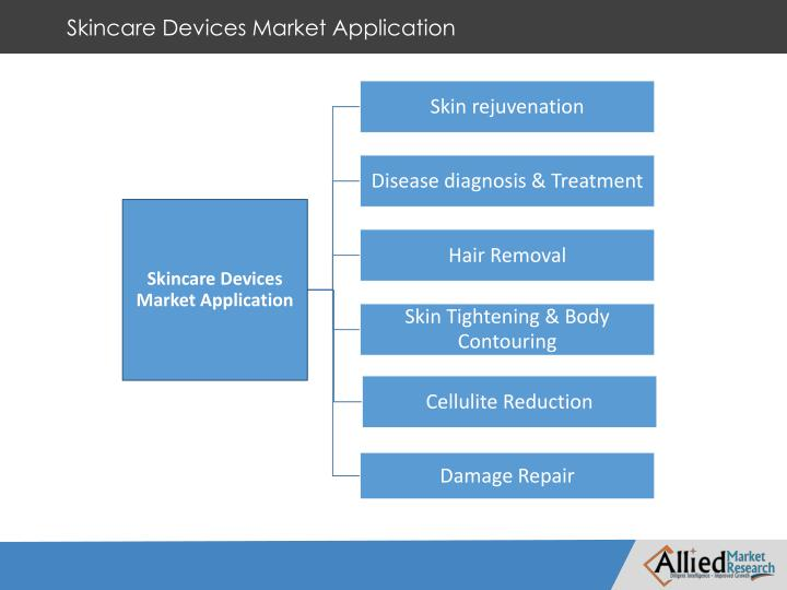 Skincare Devices Market Application