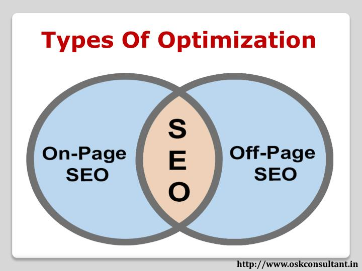 Types Of Optimization