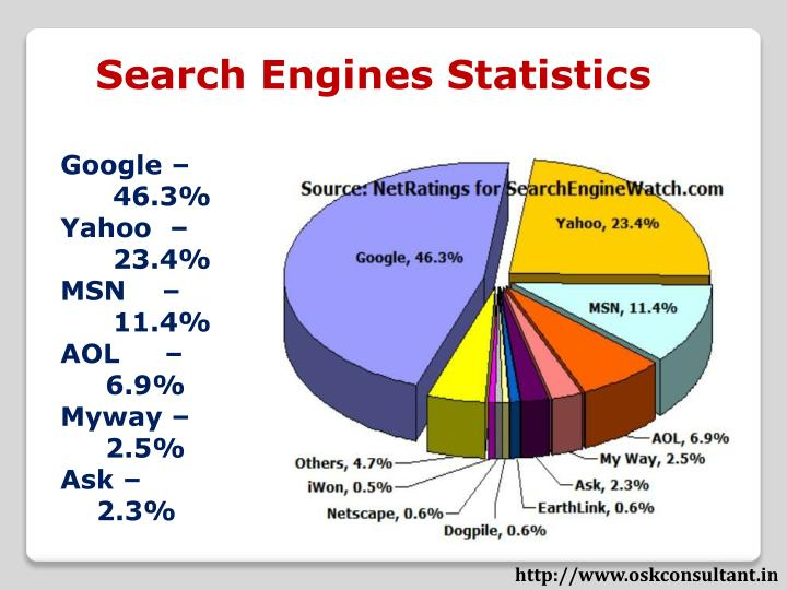 Search Engines Statistics