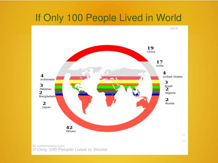 If Only 100 People Lived in World
