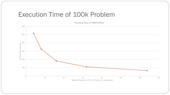Execution Time of 100k Problem