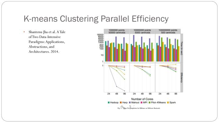 K-means Clustering Parallel Efficiency