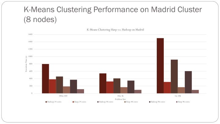 K-Means Clustering Performance on Madrid Cluster (8 nodes)