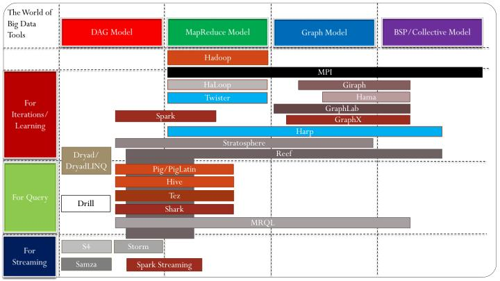 The World of Big Data Tools