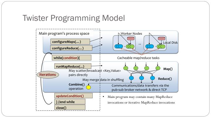 Twister Programming Model