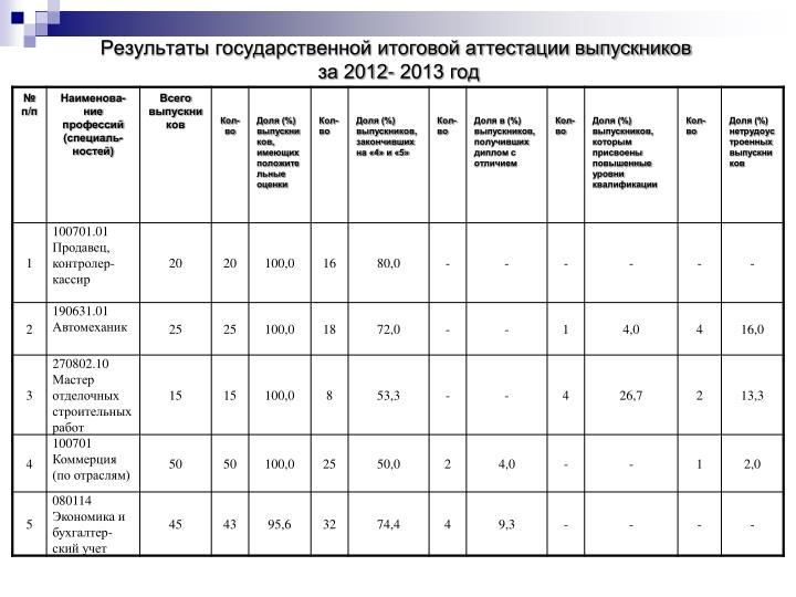 Результаты государственной итоговой аттестации выпускников