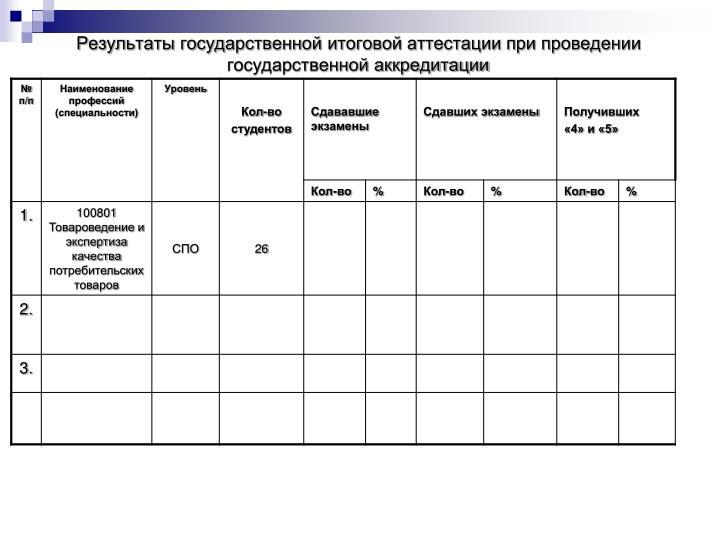 Результаты государственной итоговой аттестации при проведении государственной аккредитации