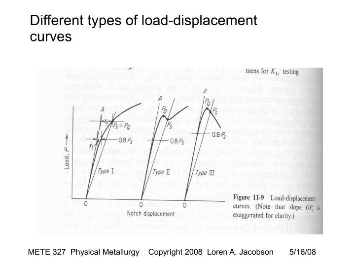 Different types of load-displacement