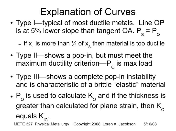 Explanation of Curves