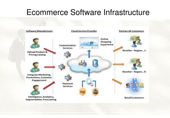 Ecommerce Software Infrastructure
