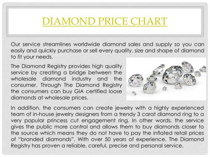 Diamond Price Chart