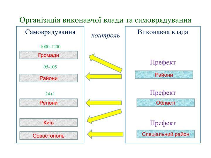 Організація виконавчої влади та самоврядування