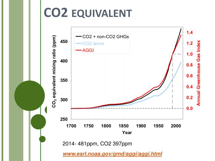 CO2 equivalent