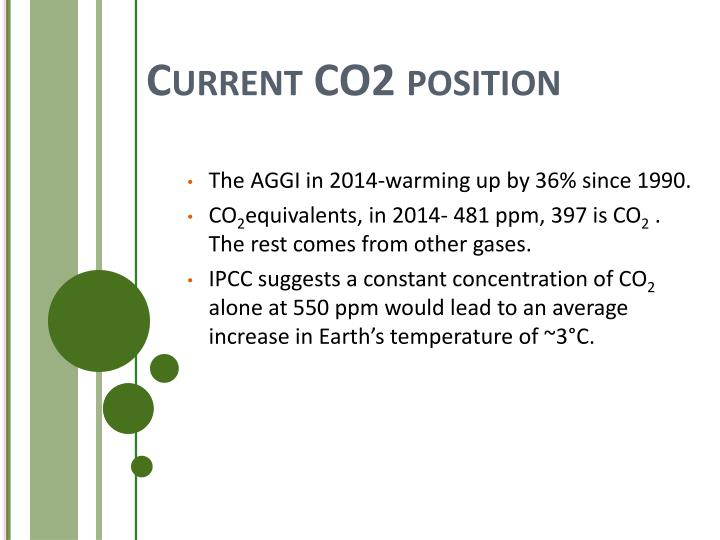 Current CO2 position