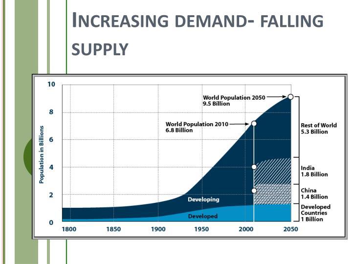 Increasing demand- falling supply
